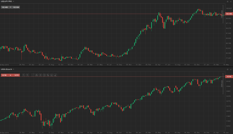 USD-JPY-Dow