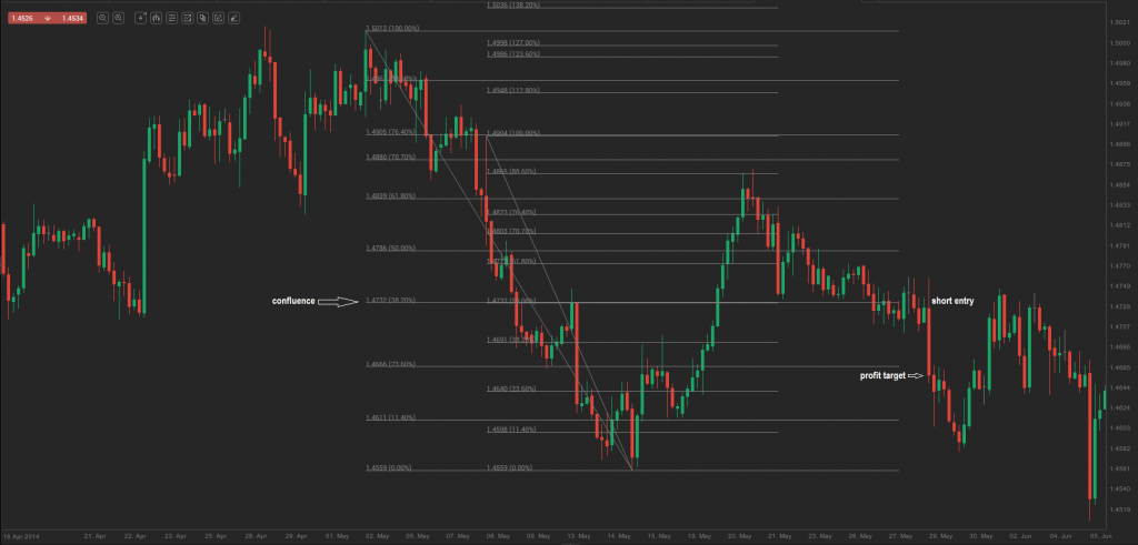 chart 13.0