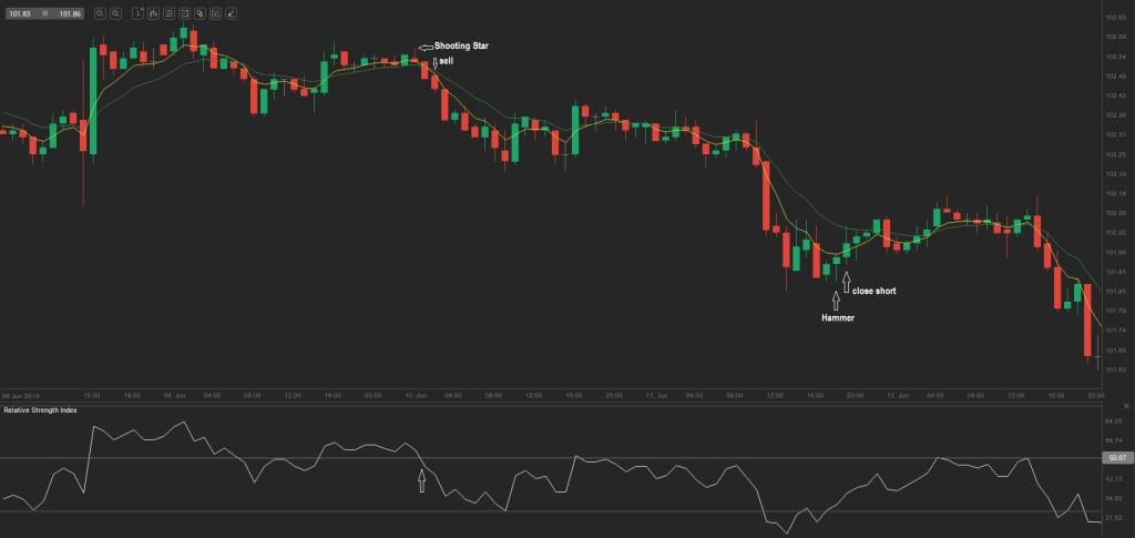 chart 7.1