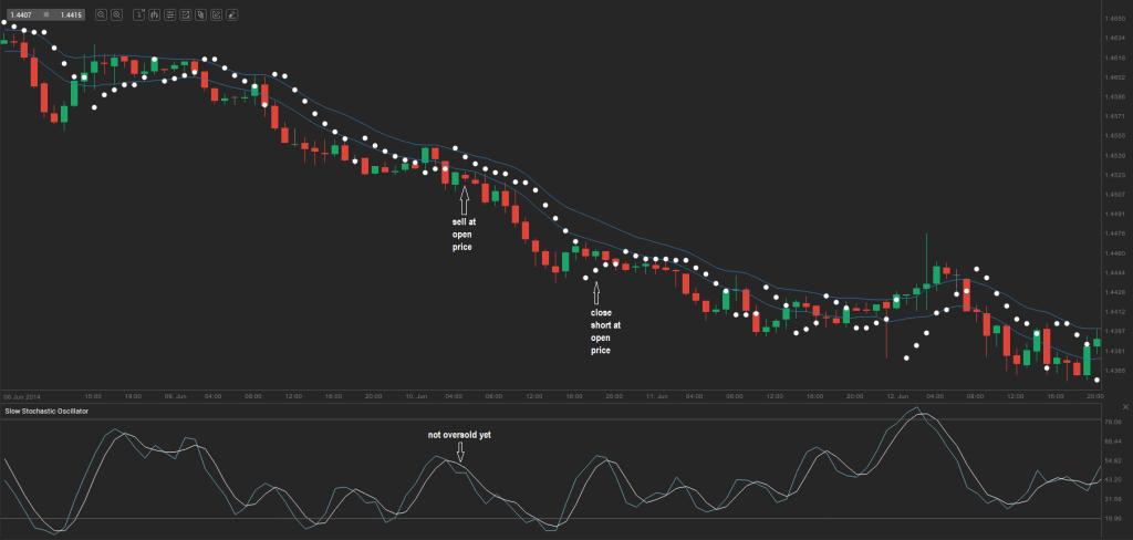 chart 8.1
