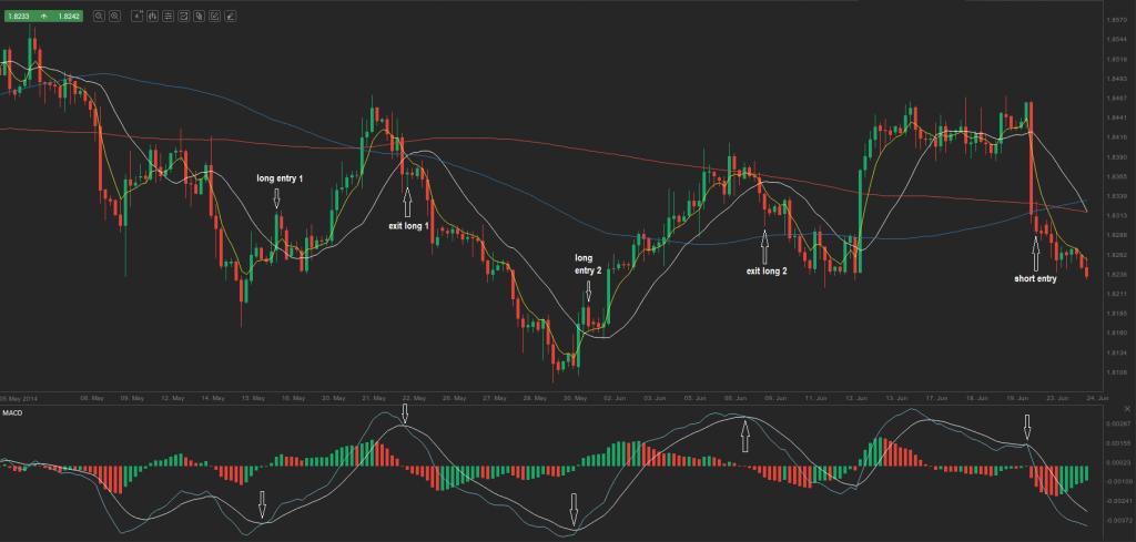 chart 9.0