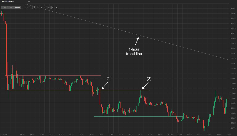 EUR-USD-min15