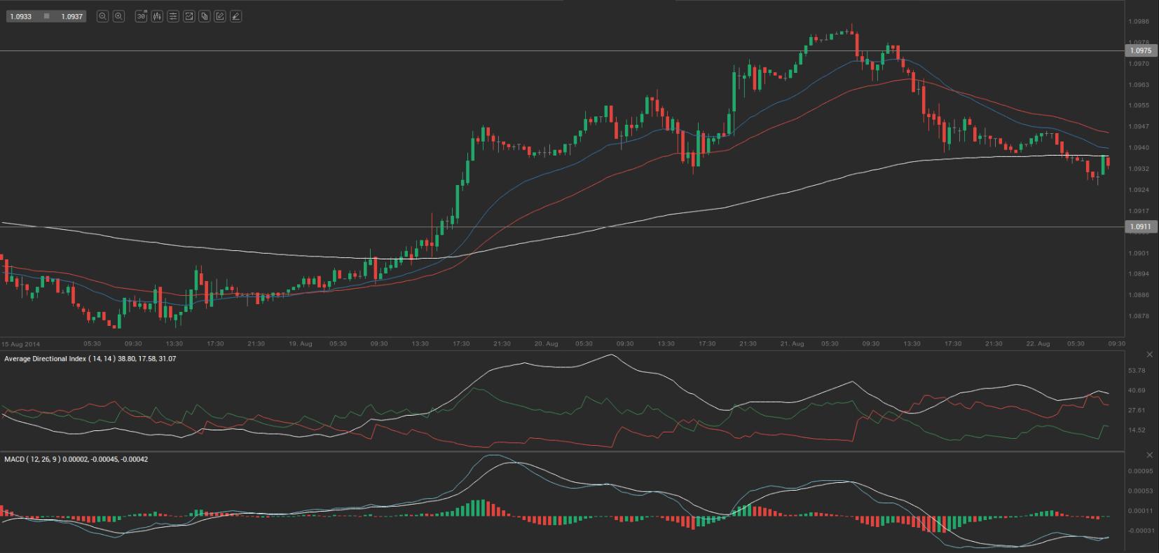 USD/CAD: US Dollar - Canadian Dollar Rate, Chart & Analysis