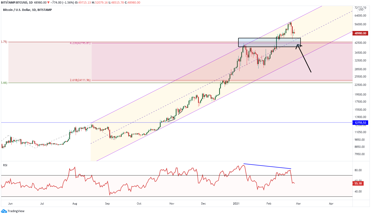 Bitcoin Price Retraces Back to Previous Support