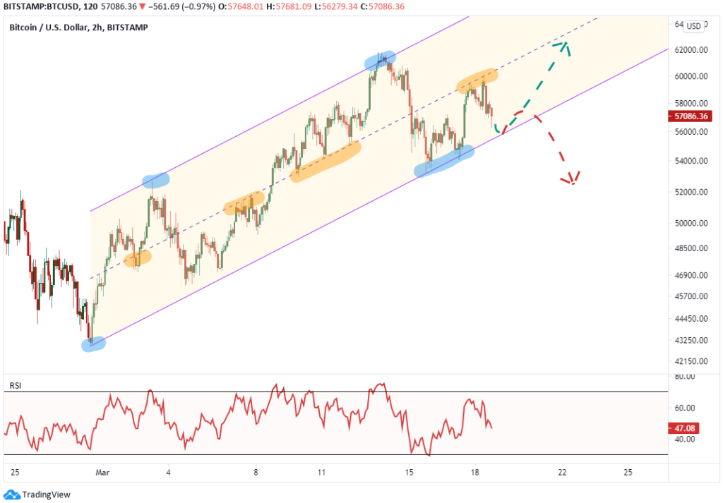 bitcoin technical analysis march 18 2021