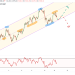 Bitcoin Prices Struggle to Hold Support