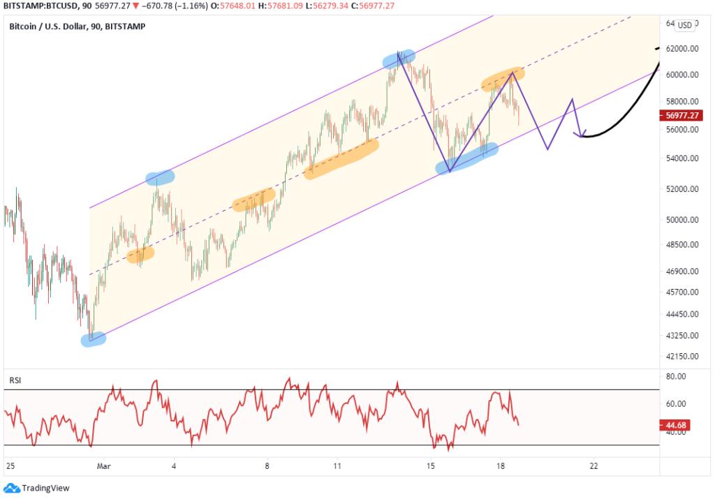 bitcoin triangle march 18 2021