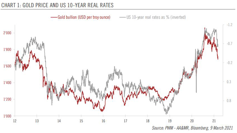 Gold-US 10-Year Yield