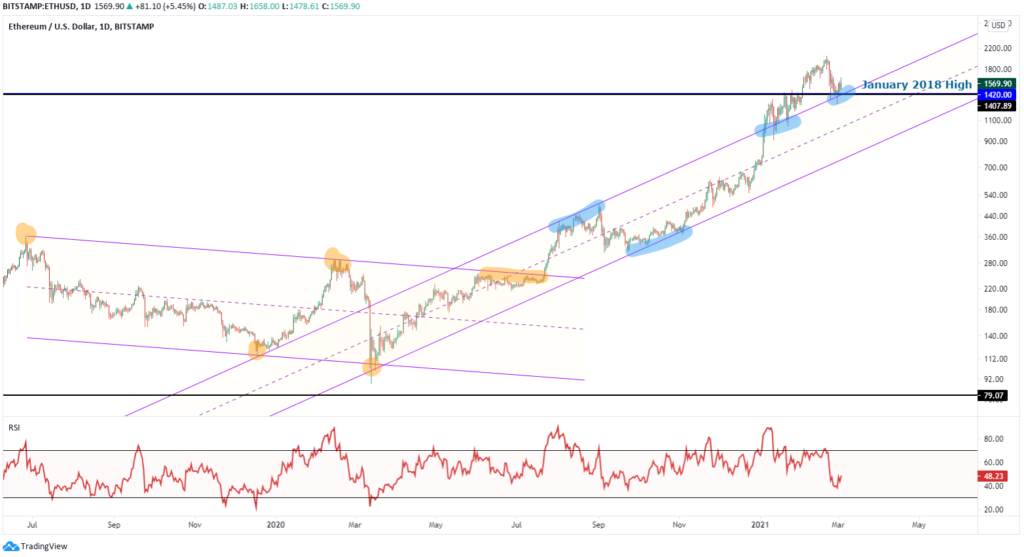 ETHUSD price analysis using parallel price channels
