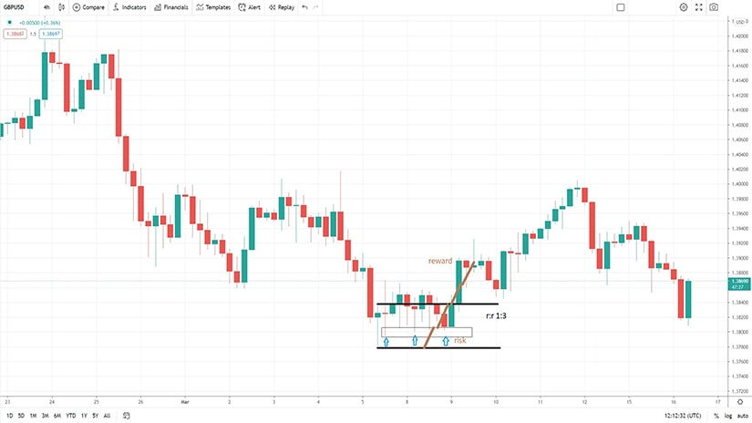 How to Trade the Hammer Pattern - chart