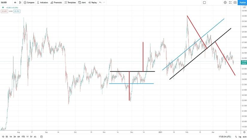Two Consecutive Head and Shoulders Patterns