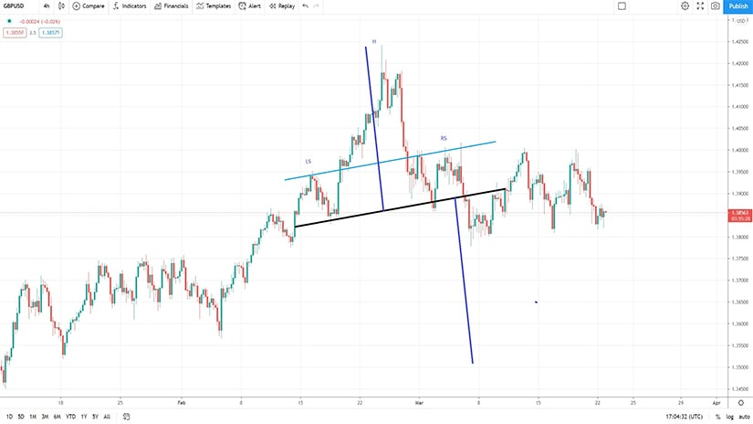 A Classic Head and Shoulders Pattern