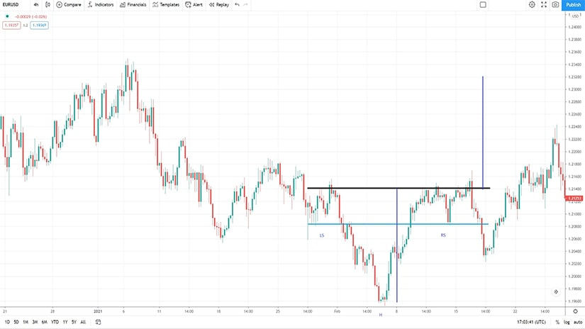 A Failing Inverse Head and Shoulders Pattern