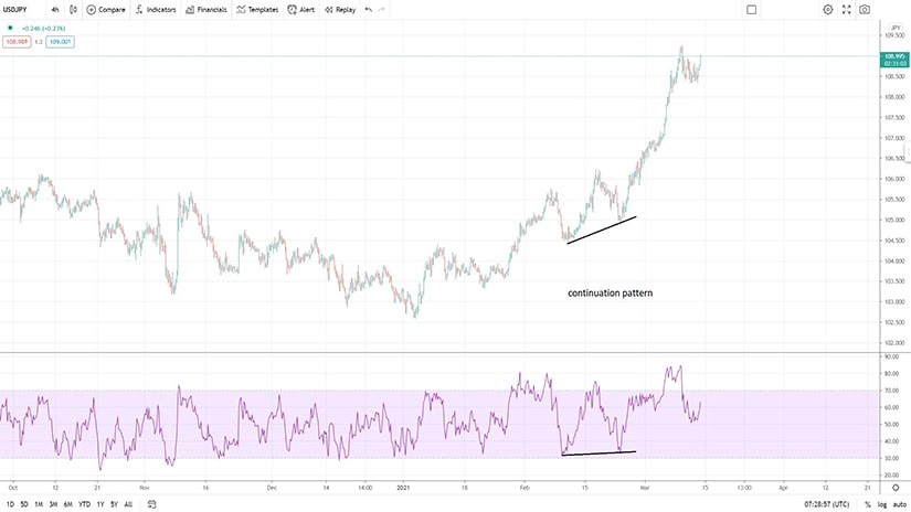 Continuation Patterns with the RSI