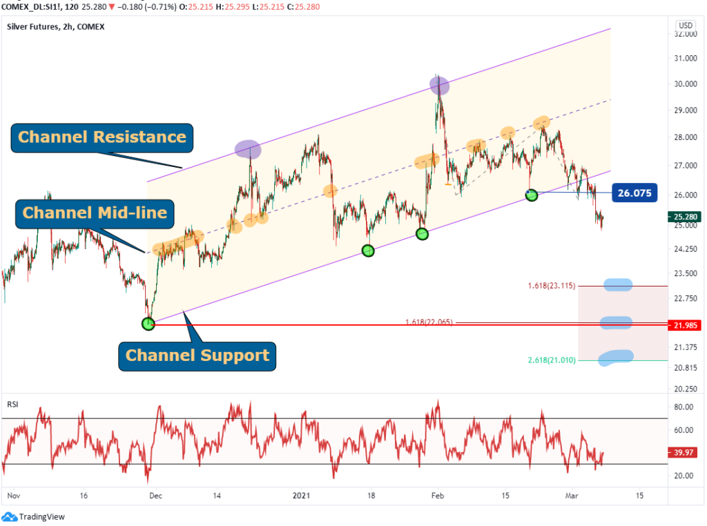 silver price analysis for march 5 2021