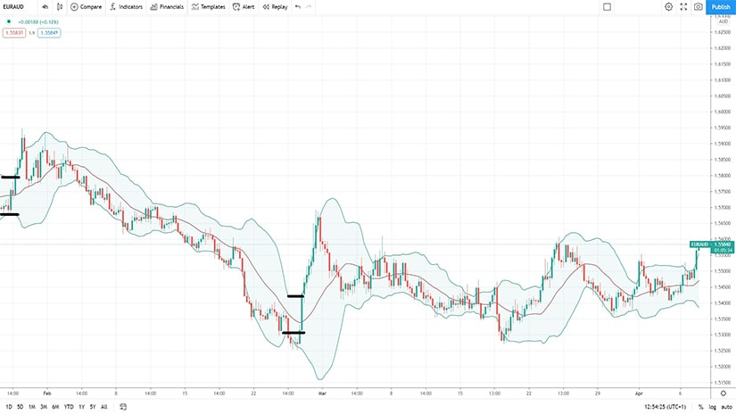 Bollinger Bands as a Volatility Indicator