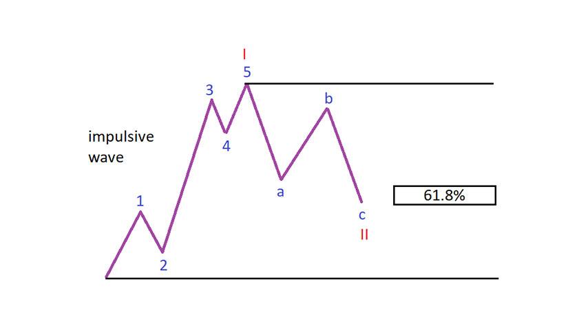 Elliott and Fibonacci