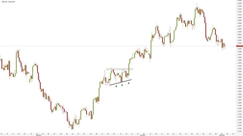 Ascending Triangle as a Continuation Pattern