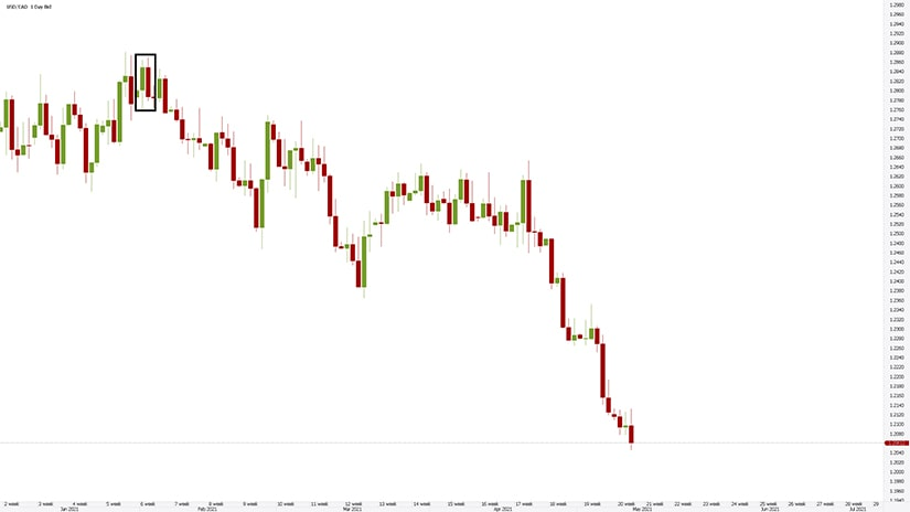 USDCAD Daily Timeframe Chart
