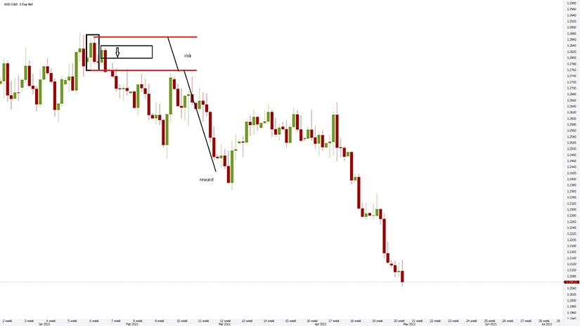 Example of a Fake Engulfing Pattern