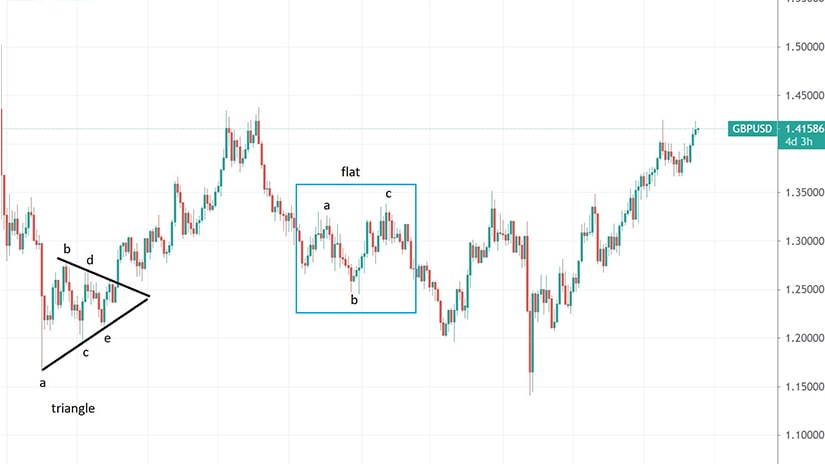 Simple Corrections on the GBPUSD Weekly Timeframe