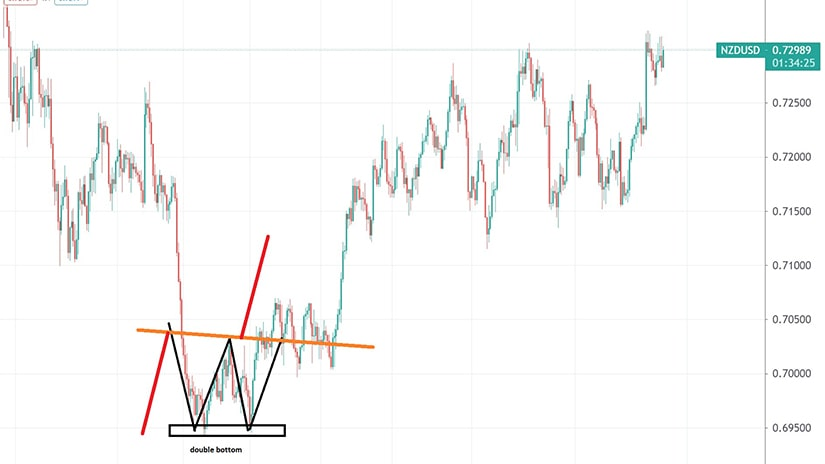 Double Bottom on the NZDUSD 4h Chart