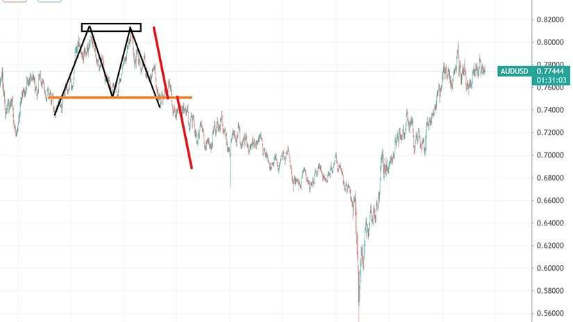 AUDUSD – Double Top at a Round Level