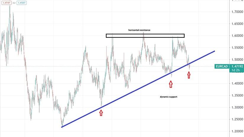 EURCAD chart