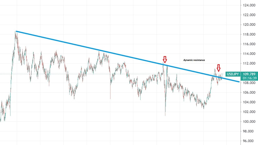 Dynamic Resistance on the USDJPY Daily Chart