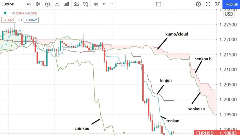 A Visual Guide of the Ichimoku Elements