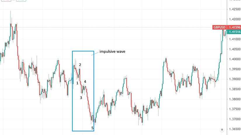 Fifth Wave Extension Impulsive Structure