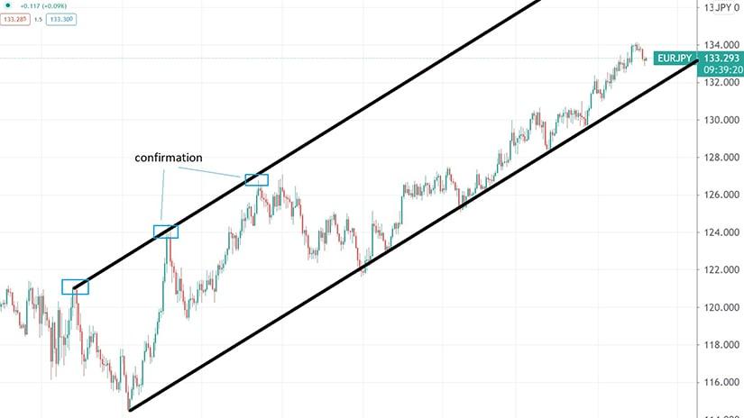 market geometry principles chart