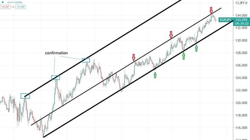 market geometry principles