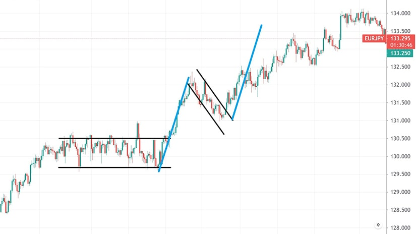 Flags Forming Against the Main Trend