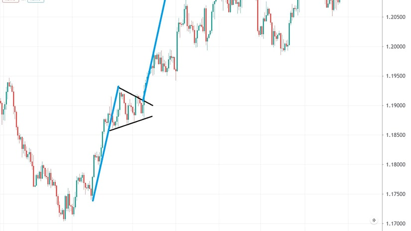 Trading a Pennant 2