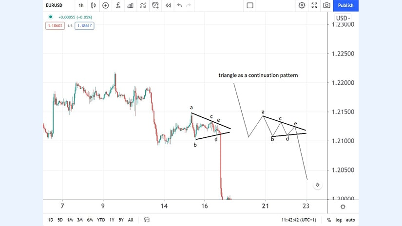 Triangle as a Continuation Pattern