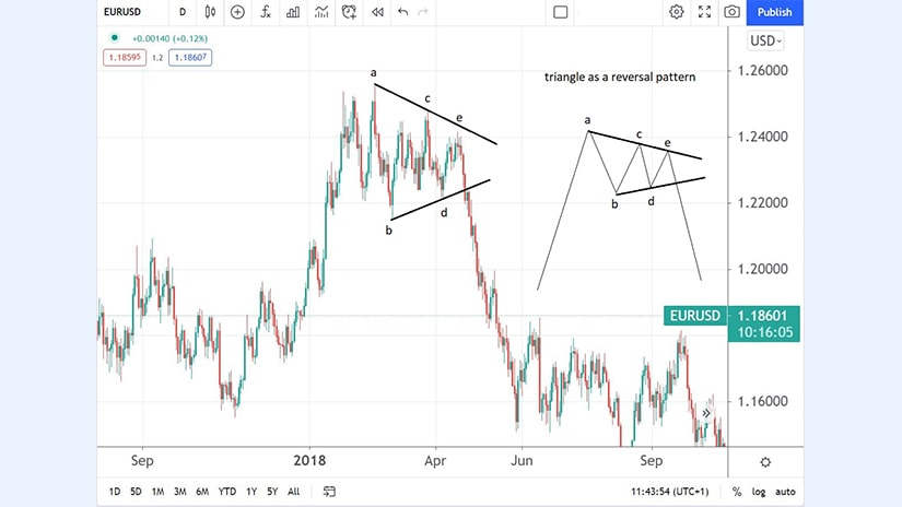 Triangle as a Reversal Pattern