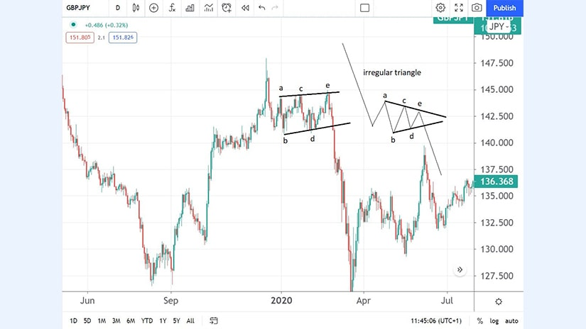 Irregular Triangle