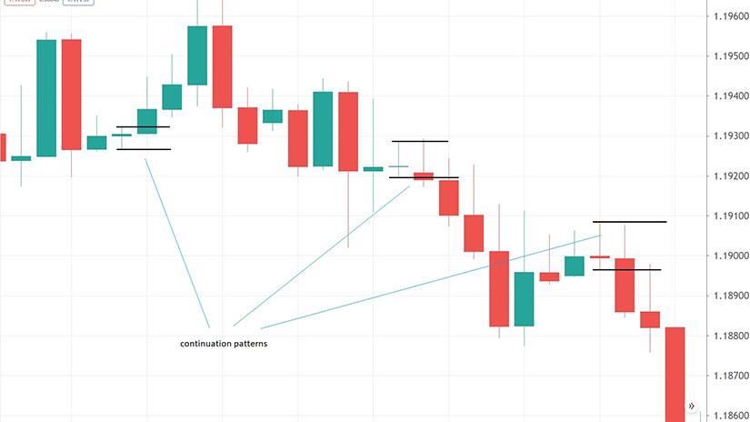 Doji Candlestick - chart 2