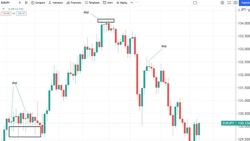 Doji as a Reversal Pattern - chart