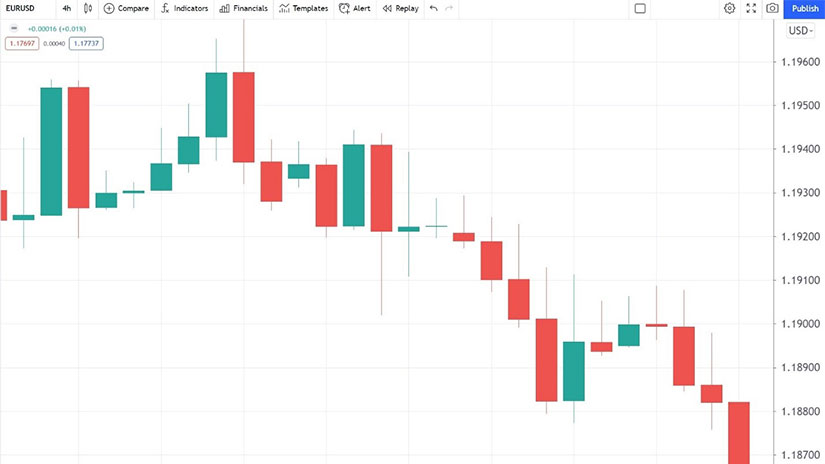 Doji Candlesticks - chart 5