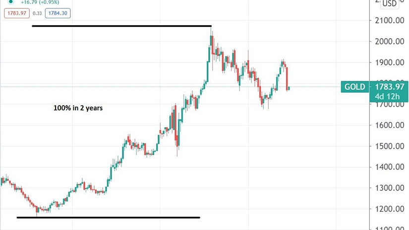 Gold – Doubled in Price in Two Years