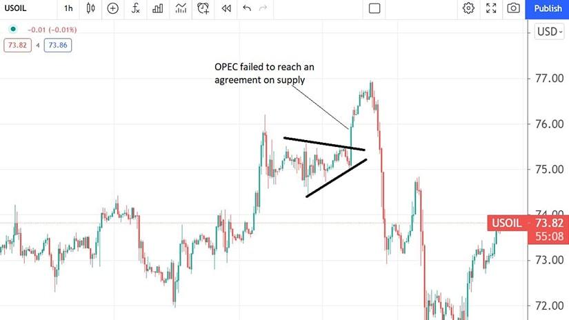 OPEC Meetings