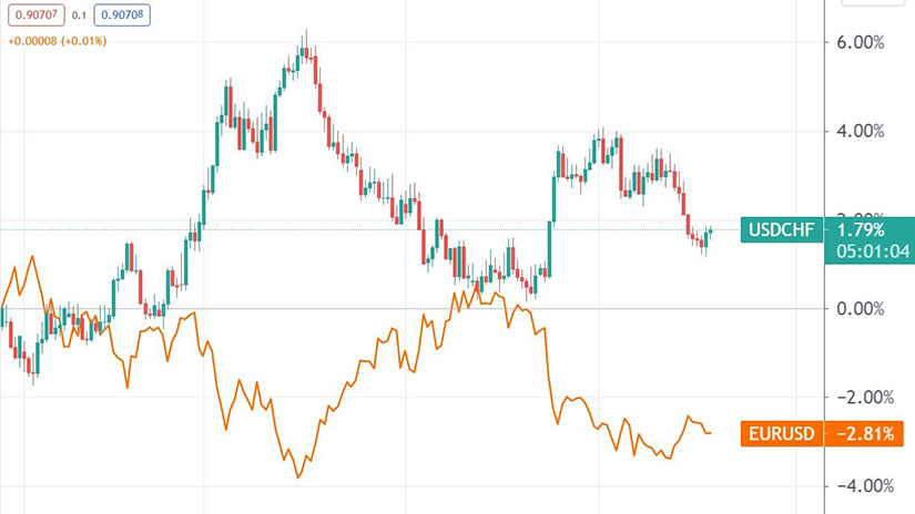 USD/CHF and EUR/USD Inverse Correlation