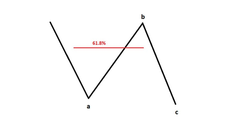 Three-Wave Structures