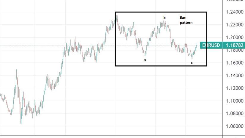Breaking Down the Flat Pattern