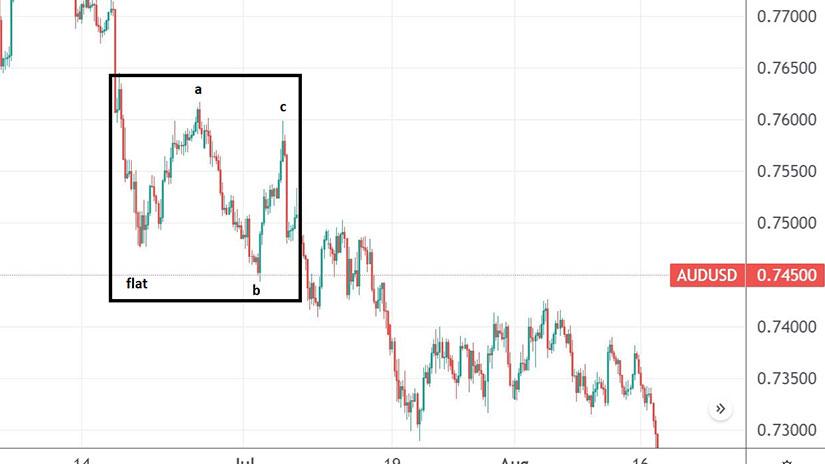 AUDUSD – Flat With Irregular Failure chart
