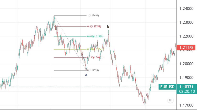 EURUSD Formed a Flat with a Weak B-Wave