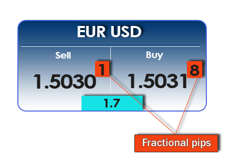 Forex points and pips